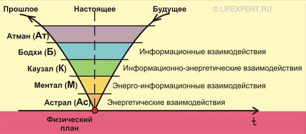 процесс перехода информации в энергию и материю