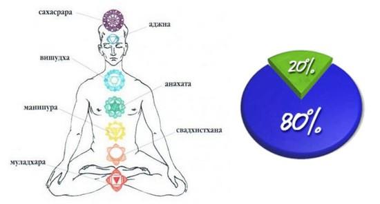 Значение чакр в общей энерго-системе человека