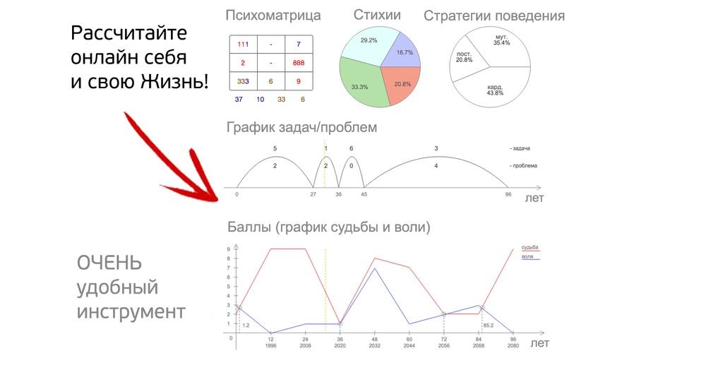 график воли человека по дате рождения
